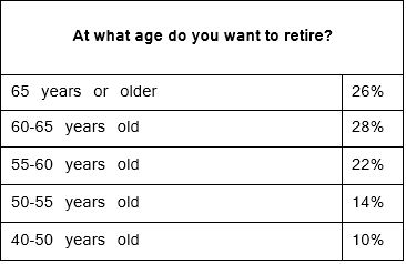 UAE Retirement Aspirations Under Threat Due to Lack of Savings