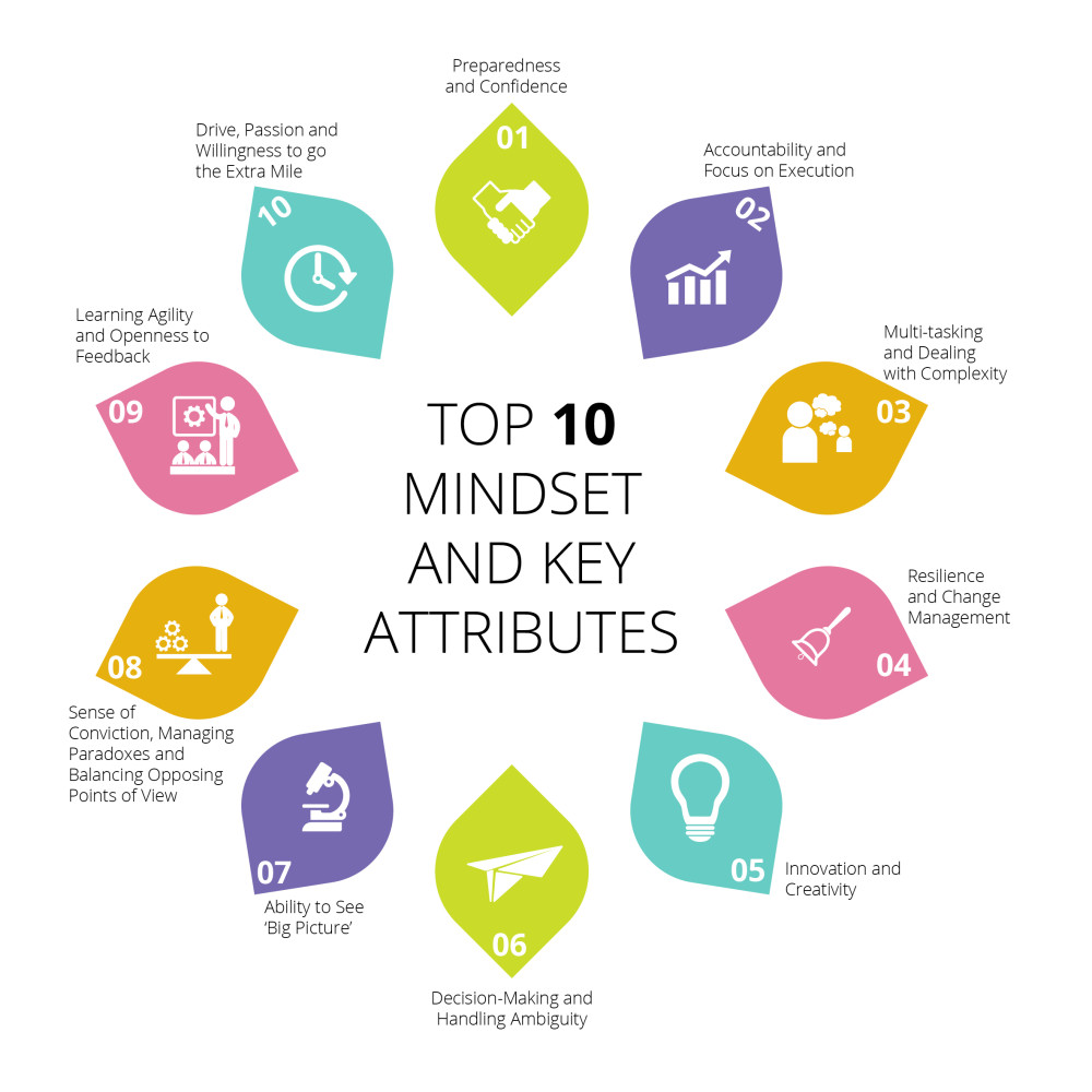 Top 10 Mindset and Key Attributes